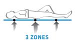 3 Zones Mattress Australian Made