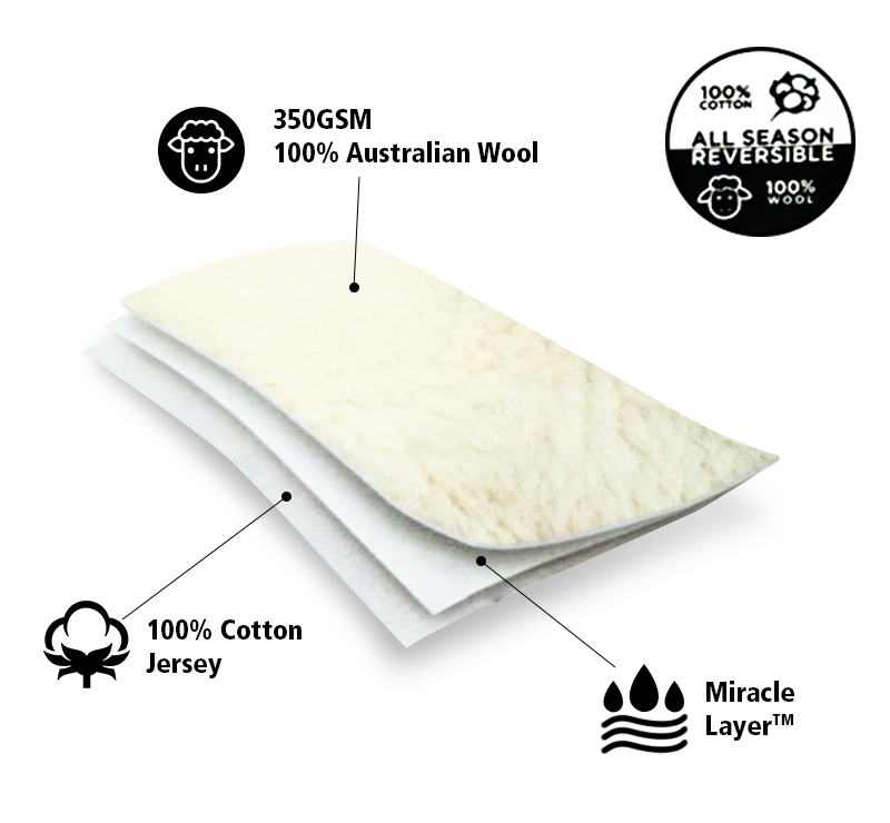 Features of the Bell Weather Reversible Australian Wool Fitted Mattress Protector