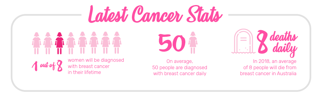 Latest Breast Cancer Statistics in Australia - Bedworks