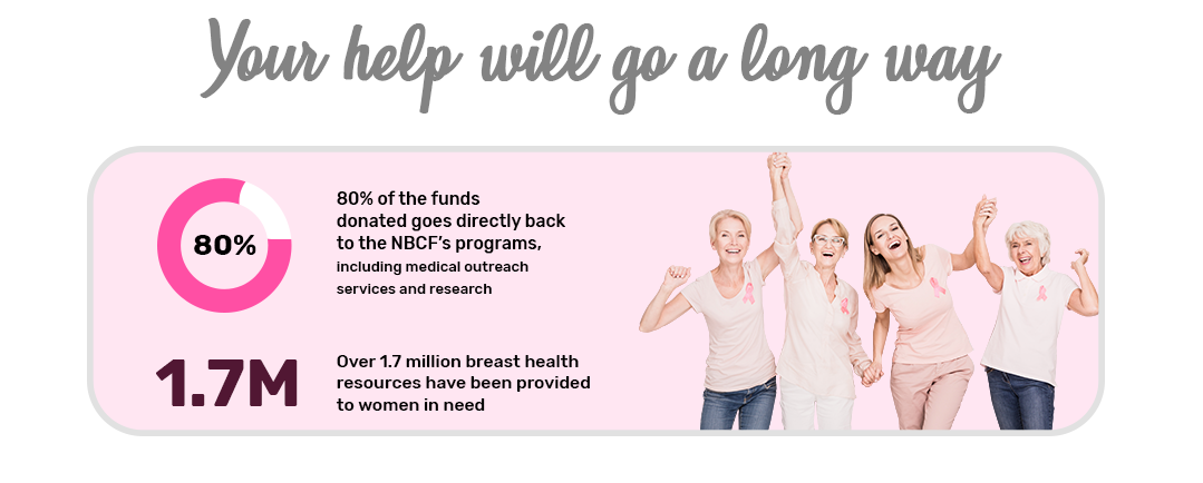80% of the funds donated goes directly back to the NBCF's programs, including medical outreach services and research. Over 1.7 million breast health resources have been provided to women in need