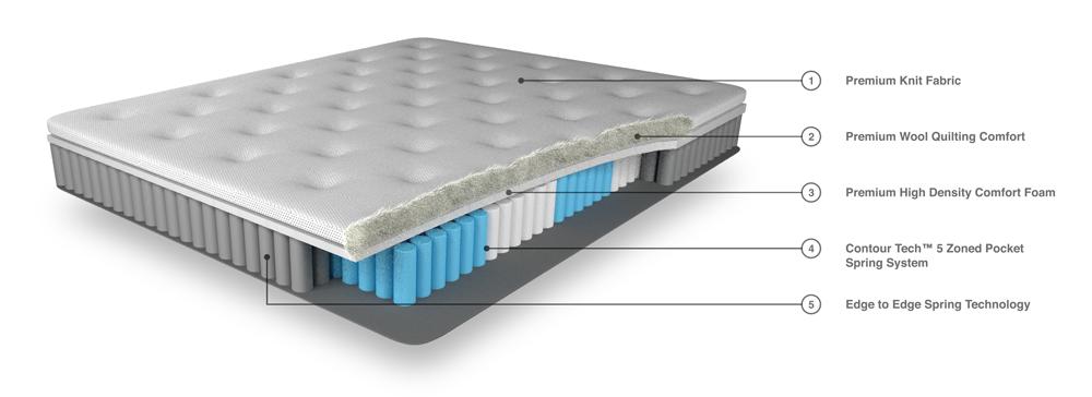 Australian-made Comfort Sleep VERVE™ Chiro Posture Pocket Spring Plush mattress - comfort layers