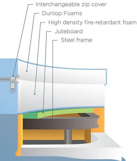 Flexicare Adjustable Mattress Structure Content diagram