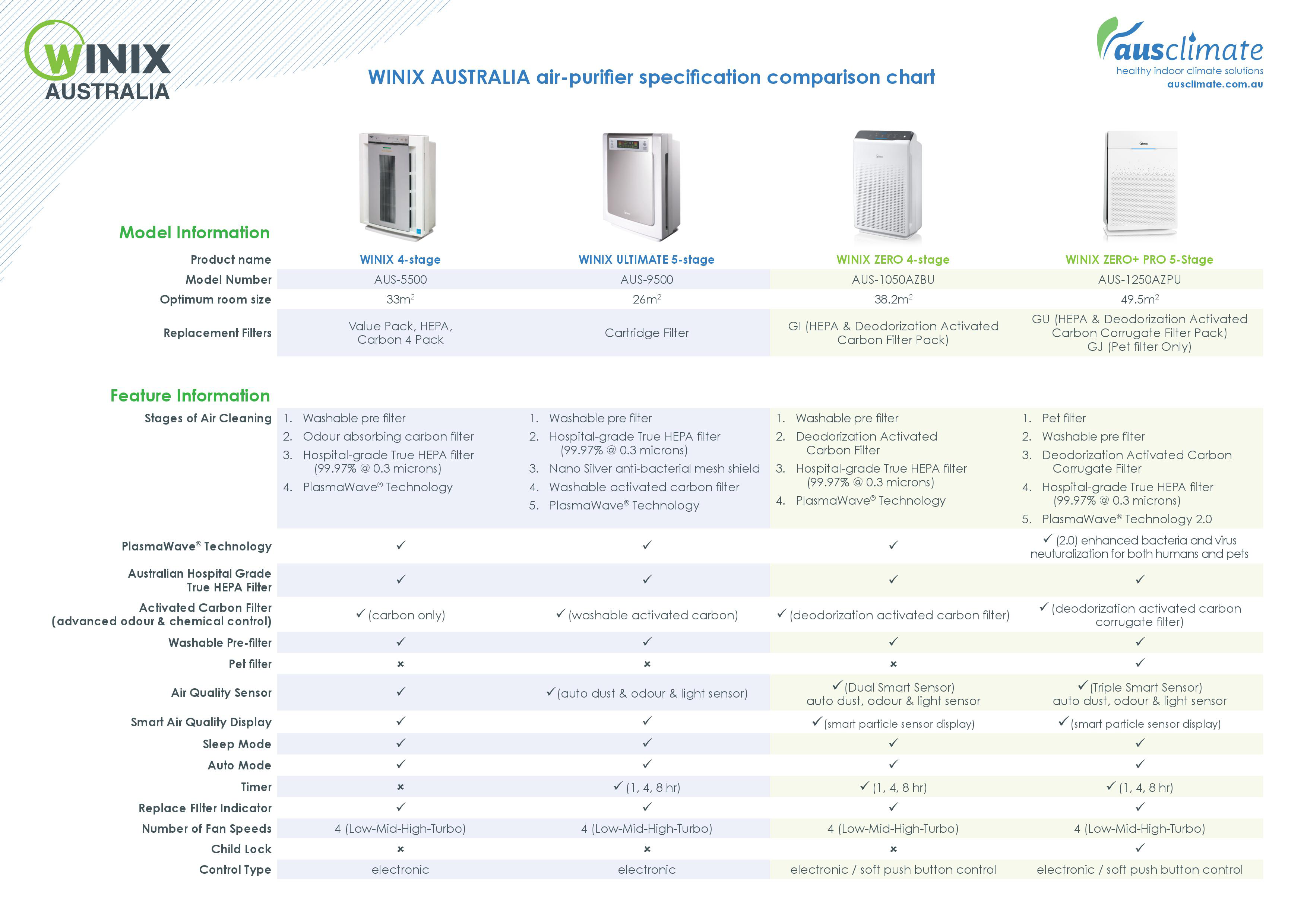 WINIX Air Purifier Comparision Chart - 1 |Bedworks