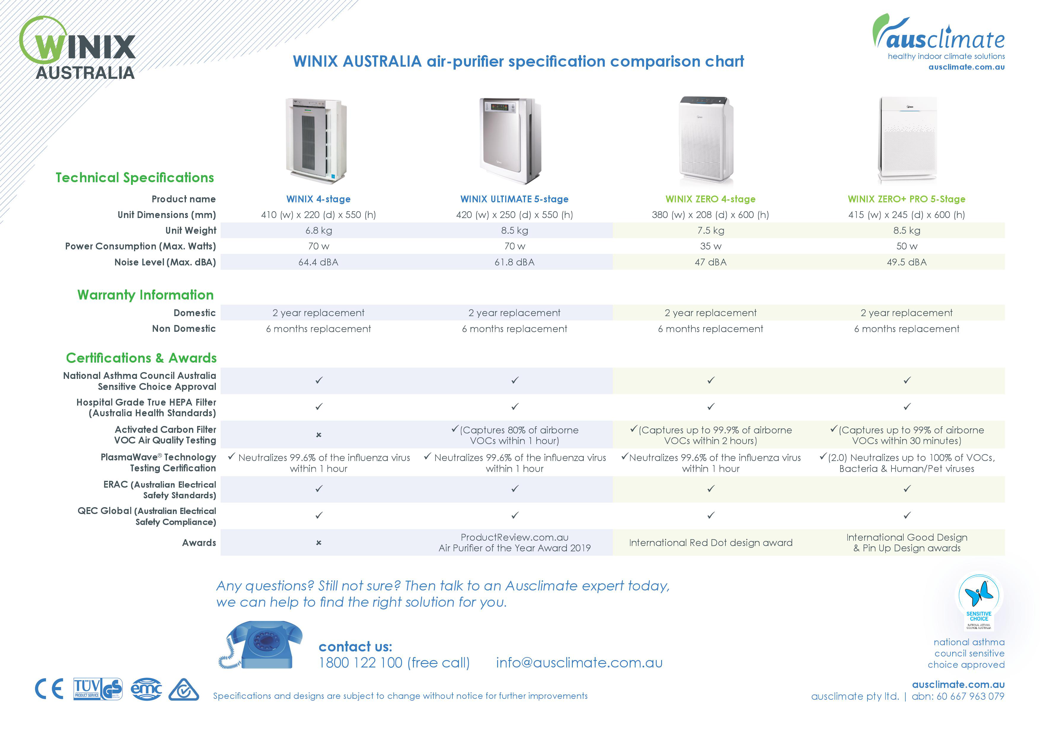 WINIX Air Purifier Comparision Chart - 2 |Bedworks