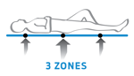 Posture Indulgence 3 Zones Mattress