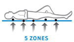 5 Zones Domino Mattress