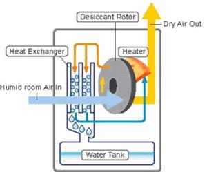 Desiccant Dehumidifier Process