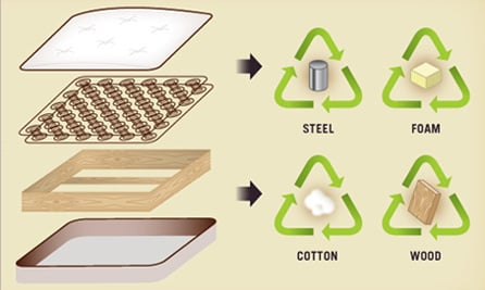 Mattress Recycling Australia - BedWorks Sydney