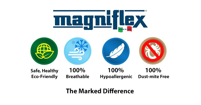 MAGNIFLEX - The Marked Difference